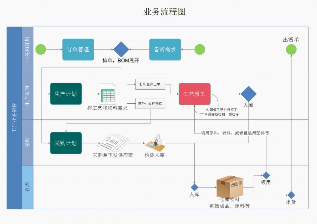 速易天工业务流程图