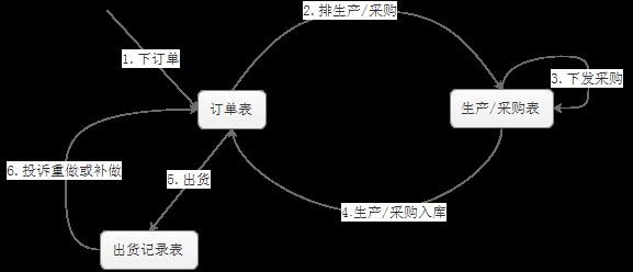 146346 a7dea5bf9113dab6 - 速易天贸 进销存 一个典型的生产管控流程