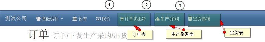 146346 b401a5336e6e3bbf - 速易天贸 进销存 一个典型的生产管控流程