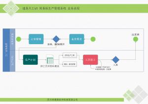 V5业务流程