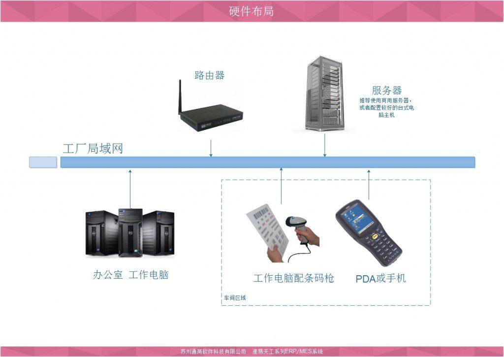 速易天工系列ERP硬件布局