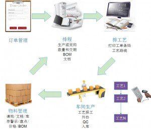 一个冲压厂的ERP系统实施案例   ERP,MES,进销存,苏州通商软件 image 1