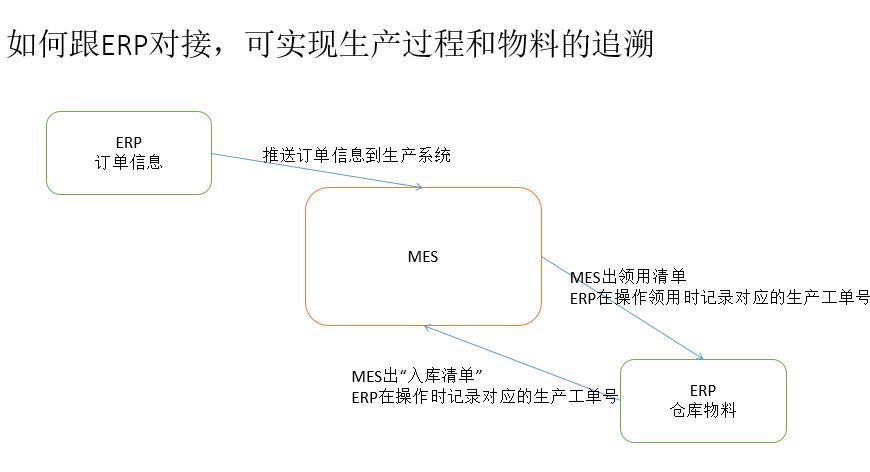 ca72de945e0123c816352e824d27b00b - ERP软件如何跟MES系统对接