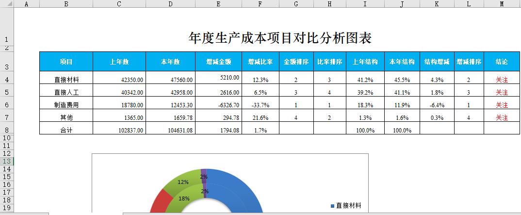 项目成本管理案例分析_年度成本项目对比分析图表   苏州通商软件科技有限公司