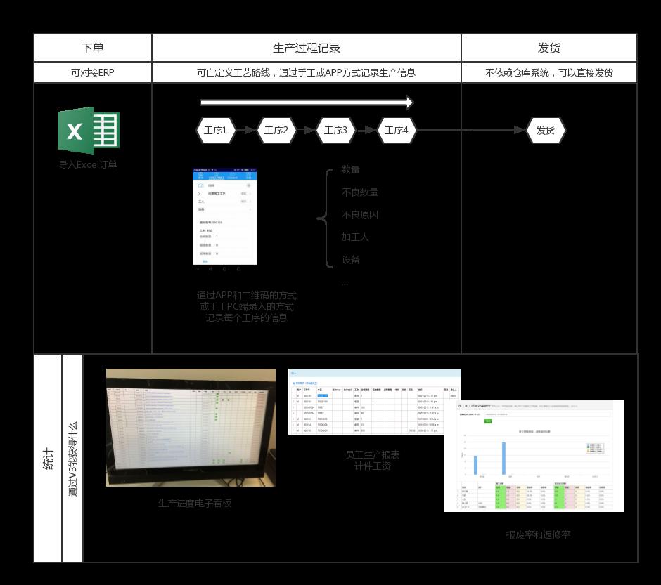 V3Proccess - 速易天工V3 生产进度管理软件