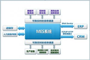 timg 1 300x200 - 国产MES系统可以为企业实现哪些目标?