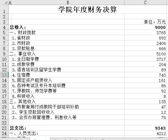 决算_学院年度财务决算 | 苏州通商软件
